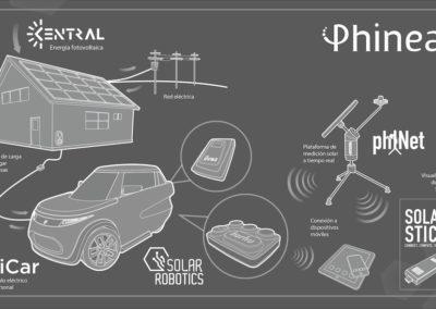 infografía_ecosistema_phineal_2016_09